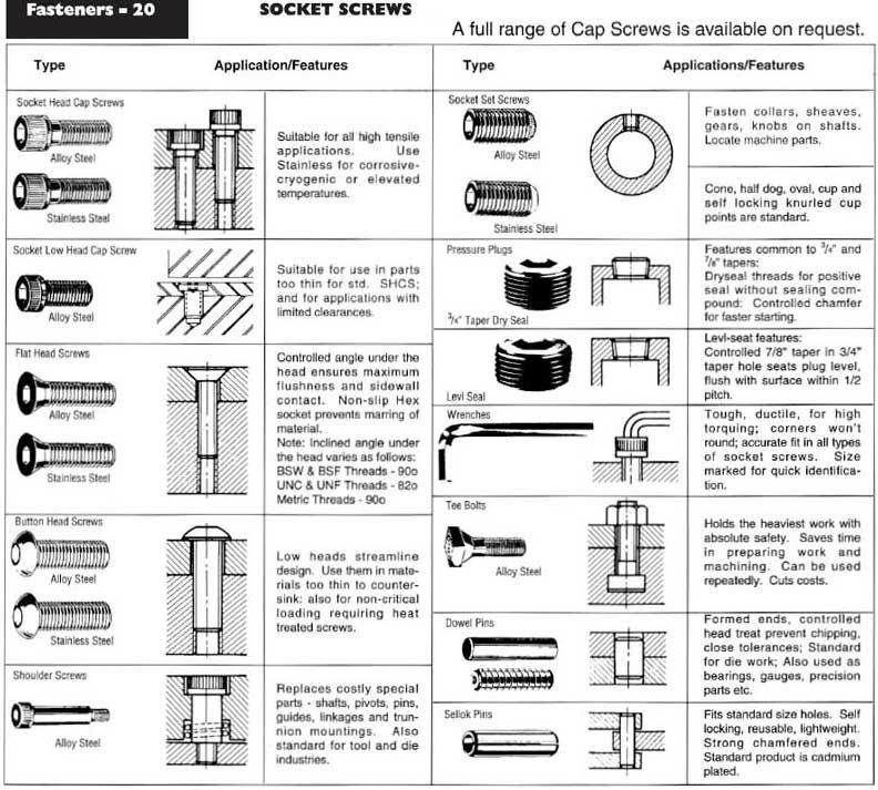 Socket Screws Ullrich Fasteners Catalogue