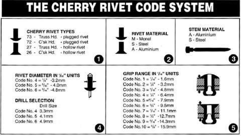 Blind Rivets Guide to Choosing the Correct Rivets - Ullrich