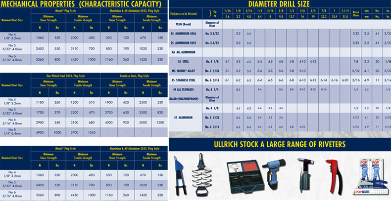 pop rivet sizes chart: Cherry rivet charts images reverse search