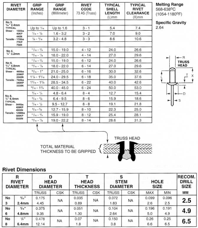 Rivet dimensions chart pop rivet hole size chart rivet diameter