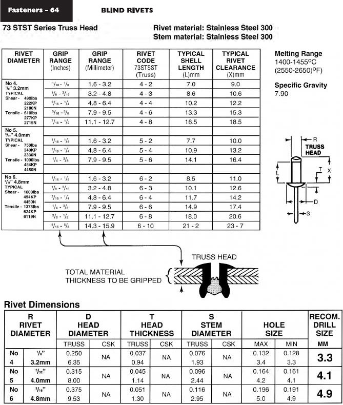 Stainless Steel Blind Rivets 73 Stst Series