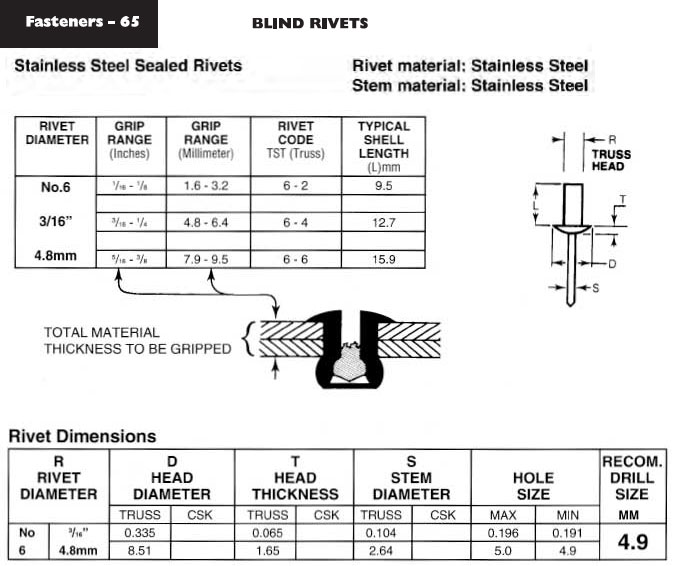 Blind Rivets Stainless Steel Sealed Rivets - Ullrich Fasteners Catalogue