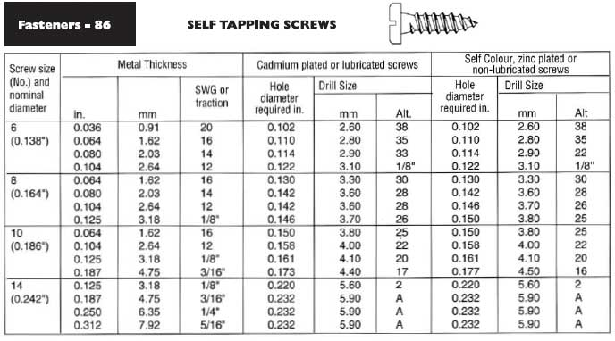 Self tapping screws - recommended hole and drill sizes