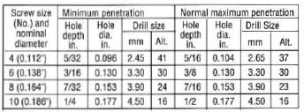 Recommended Hole and Drill Sizes for Self Tapping Screws - Ullrich ...