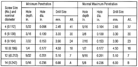 Recommended Hole And Drill Sizes For Self Tapping Screws