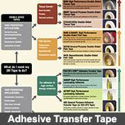 Adhesive tape selection guide