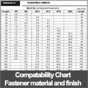 Compatibility Chart for Coach, Hex, Engineers' bolts and nuts - Materials, Finishes and Metals
